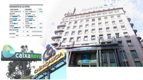 Los Bancos del sistema financiero de Galicia