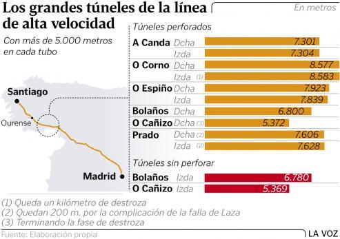 Se trata de un estudio y seguimiento hidrogeológico de los túneles del tramo ferroviario entre Ourense y Vigo
