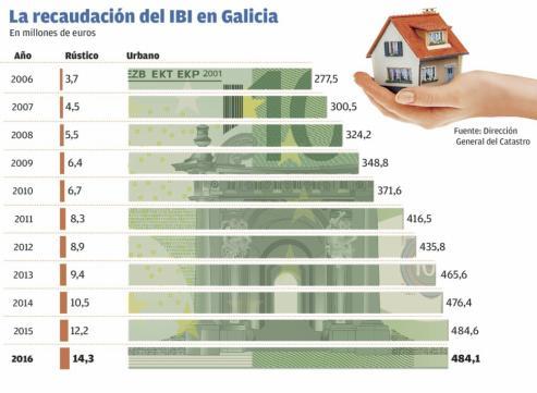 El proyecto de Presupuestos reforma el calculo de los valores catastrales, que tendrán como referencia los precios del mercado.