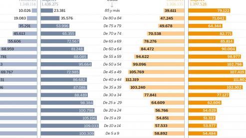 Supone un descenso en la población del -0,1 % // Dato positivo es el de los extranjeros, que crecen en casi 8.000 // A un paso de bajar del millón de vecinos la provincia de A Coruña.