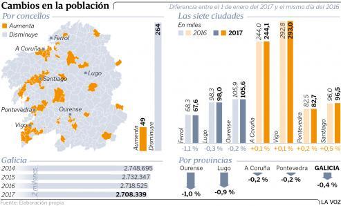 El saldo vegetativo, la diferencia entre alumbramientos y muertes, es el peor de España.