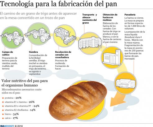 Siete panaderias de la comunidad están seleccionadas entre las 80 mejores de España.