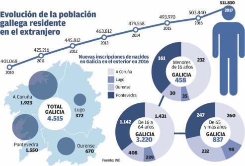 El padrón de gallegos en el extranjero aumenta en más de 3.000 en un año y alcanza las 519.646.