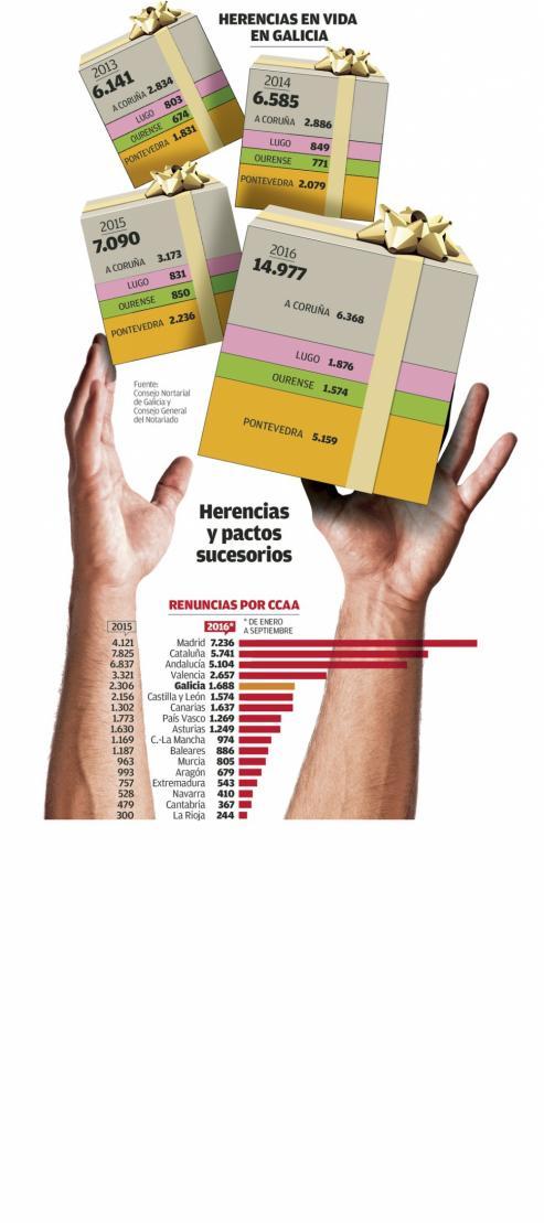 Desde 2010 solo se han logrado liquidar siete testamentos, ya que el proceso se dilata durante varios años - Los bienes heredados deben destinarse a fines sociales.