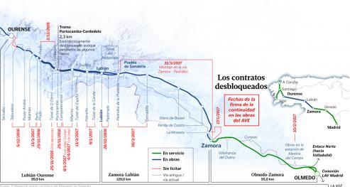 """Adif califica la obra, en Requejo, como un """"nuevo hito"""" para la conexion de la alta velocidad ferroviaria, Madrid - Galicia."""