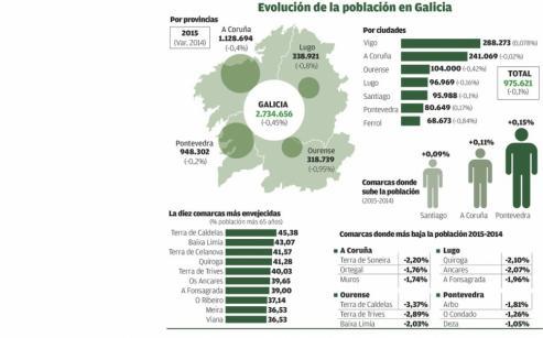 Galicia se quedó cada día sin cerca de 50 habitantes de entre 16 y 34 años en 2016